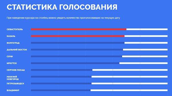 Столица Татарстана вырвалась на 2-ое место— Конкурс ЦентробанкаРФ
